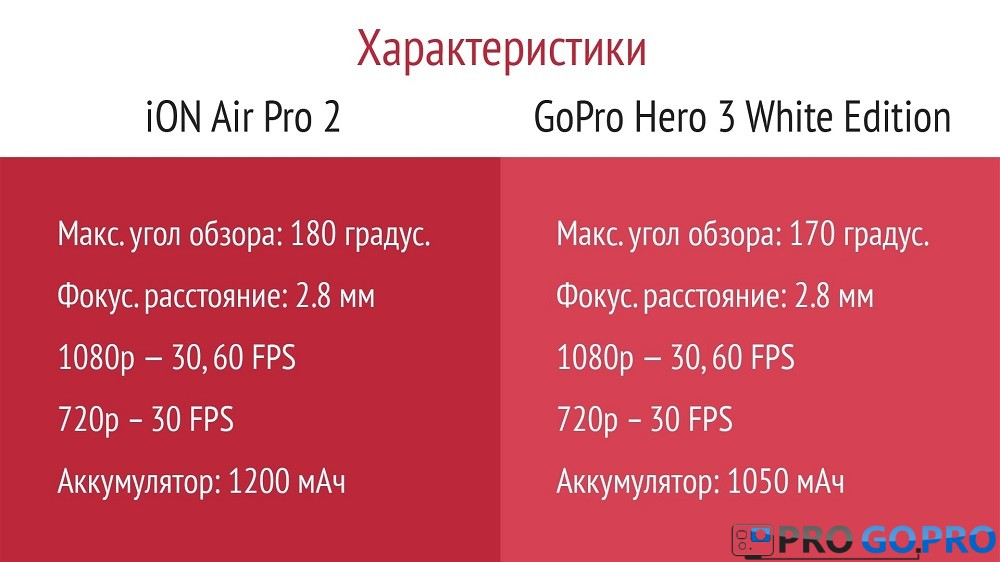 таблица сравнений ion air pro 2 wi-fi и GoPro Hero 3 white edition